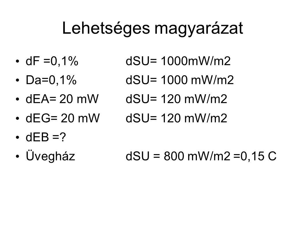Lehetséges magyarázat dF =0,1%dSU= 1000mW/m2 Da=0,1%dSU= 1000 mW/m2 dEA= 20 mWdSU= 120 mW/m2 dEG= 20 mWdSU= 120 mW/m2 dEB =.