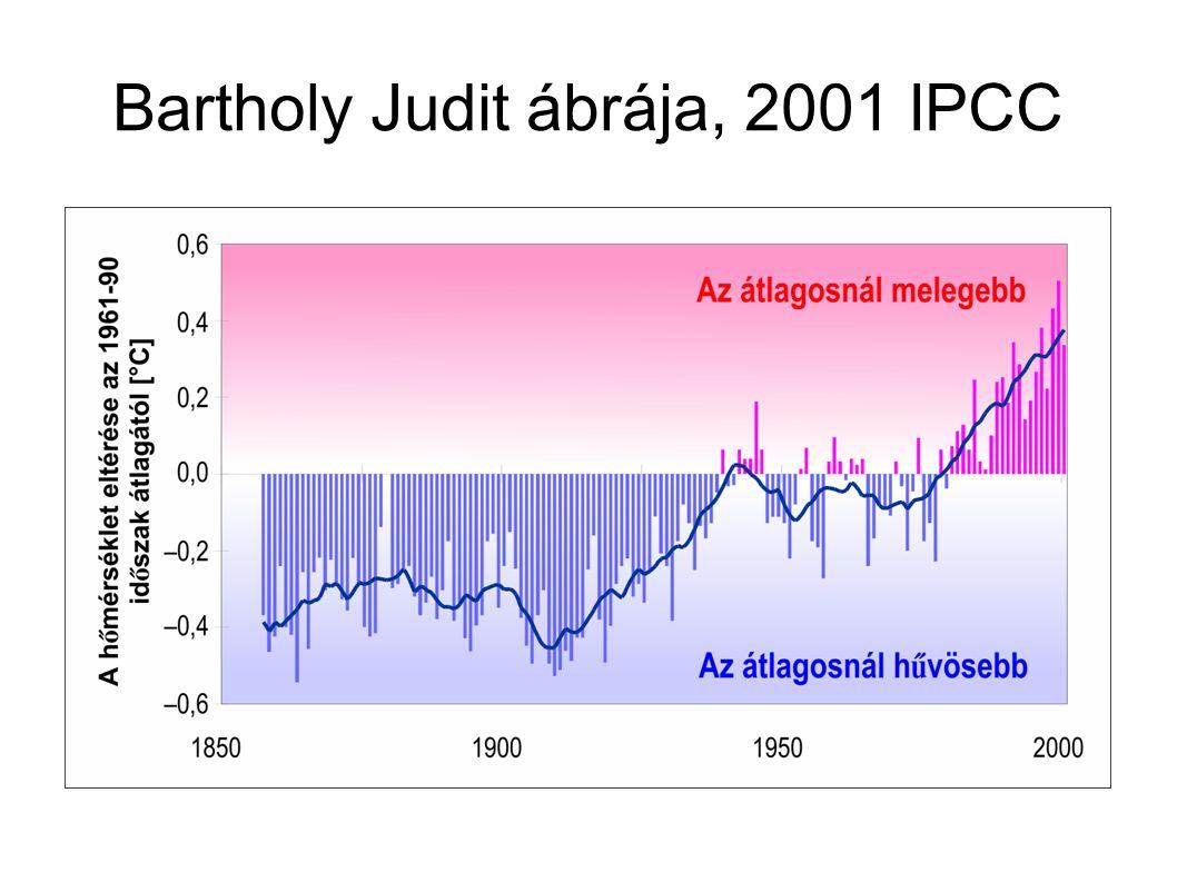 Bartholy Judit ábrája, 2001 IPCC