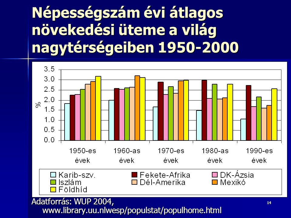 1414 Népességszám évi átlagos növekedési üteme a világ nagytérségeiben 1950-2000 Adatforrás: WUP 2004, www.library.uu.nlwesp/populstat/populhome.html