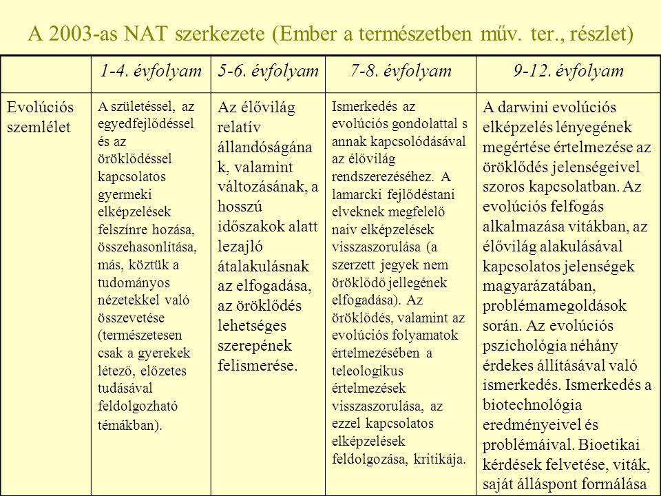 A 2003-as NAT szerkezete (Ember a természetben műv. ter., részlet) 1-4. évfolyam5-6. évfolyam7-8. évfolyam9-12. évfolyam Evolúciós szemlélet A születé