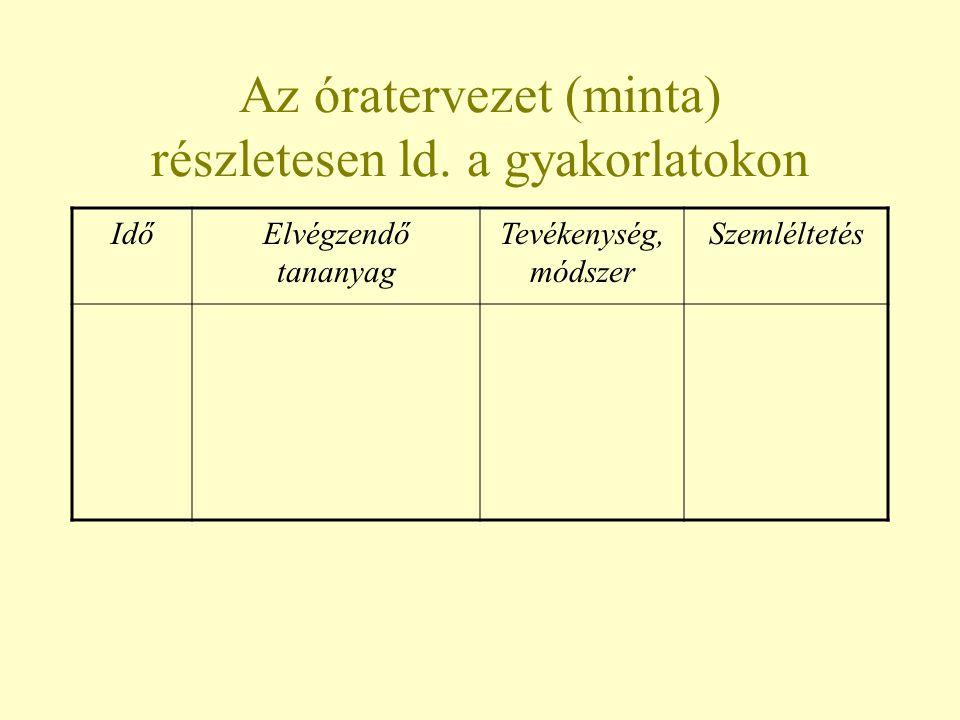 Az óratervezet (minta) részletesen ld. a gyakorlatokon IdőElvégzendő tananyag Tevékenység, módszer Szemléltetés