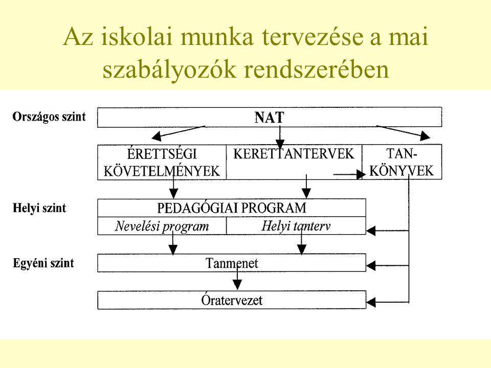 Az iskolai munka tervezése a mai szabályozók rendszerében