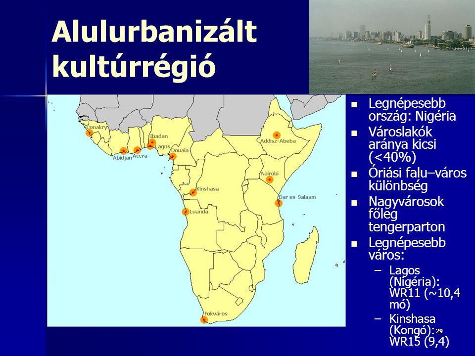 292929 Alulurbanizált kultúrrégió Legnépesebb ország: Nigéria Városlakók aránya kicsi (<40%) Óriási falu–város különbség Nagyvárosok főleg tengerparton Legnépesebb város: – –Lagos (Nigéria): WR11 (~10,4 mó) – –Kinshasa (Kongó): WR15 (9,4)