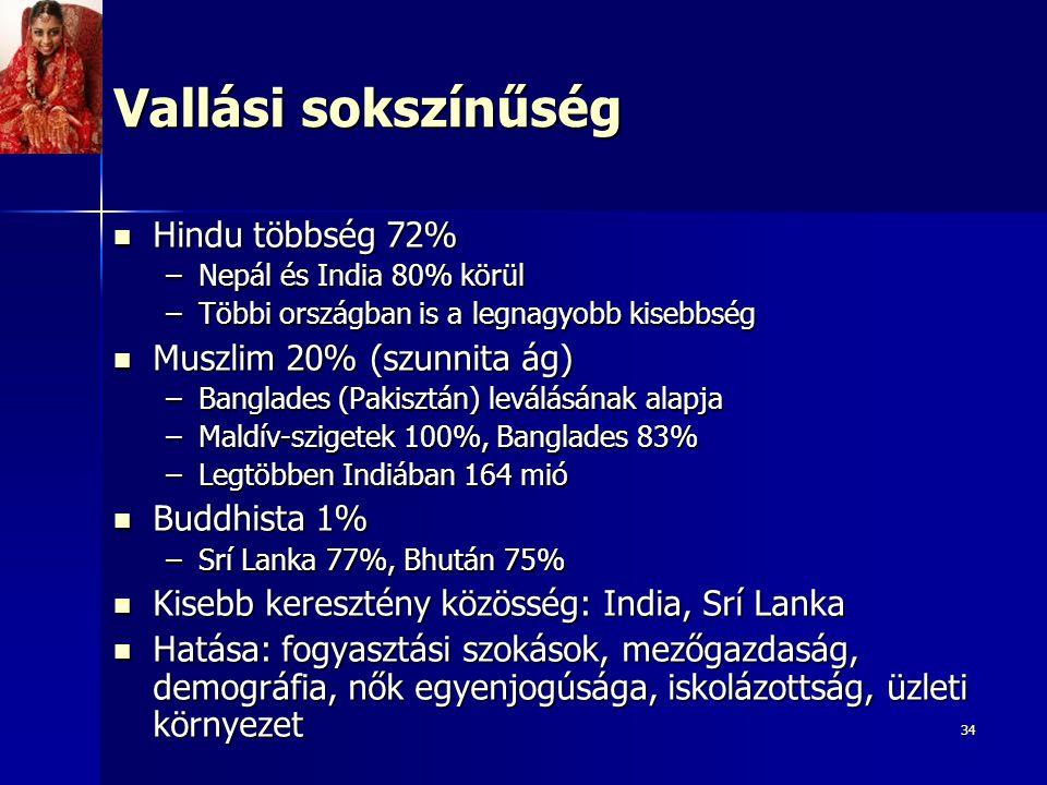 34 Vallási sokszínűség Hindu többség 72% Hindu többség 72% –Nepál és India 80% körül –Többi országban is a legnagyobb kisebbség Muszlim 20% (szunnita ág) Muszlim 20% (szunnita ág) –Banglades (Pakisztán) leválásának alapja –Maldív-szigetek 100%, Banglades 83% –Legtöbben Indiában 164 mió Buddhista 1% Buddhista 1% –Srí Lanka 77%, Bhután 75% Kisebb keresztény közösség: India, Srí Lanka Kisebb keresztény közösség: India, Srí Lanka Hatása: fogyasztási szokások, mezőgazdaság, demográfia, nők egyenjogúsága, iskolázottság, üzleti környezet Hatása: fogyasztási szokások, mezőgazdaság, demográfia, nők egyenjogúsága, iskolázottság, üzleti környezet