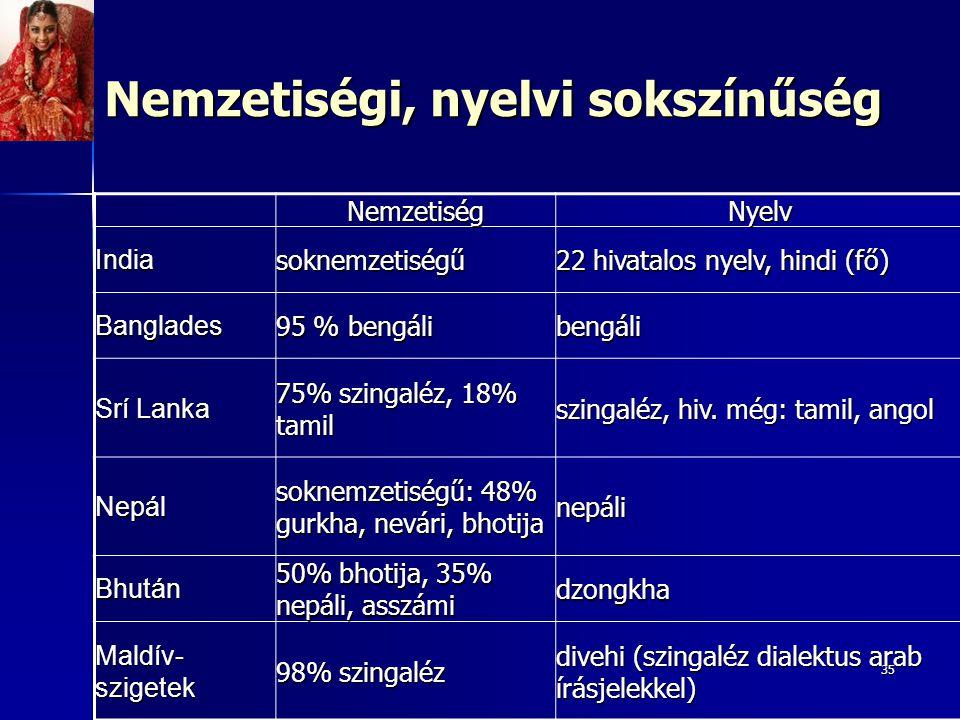 35 NemzetiségNyelv Indiasoknemzetiségű 22 hivatalos nyelv, hindi (fő) Banglades 95 % bengáli bengáli Srí Lanka 75% szingaléz, 18% tamil szingaléz, hiv.