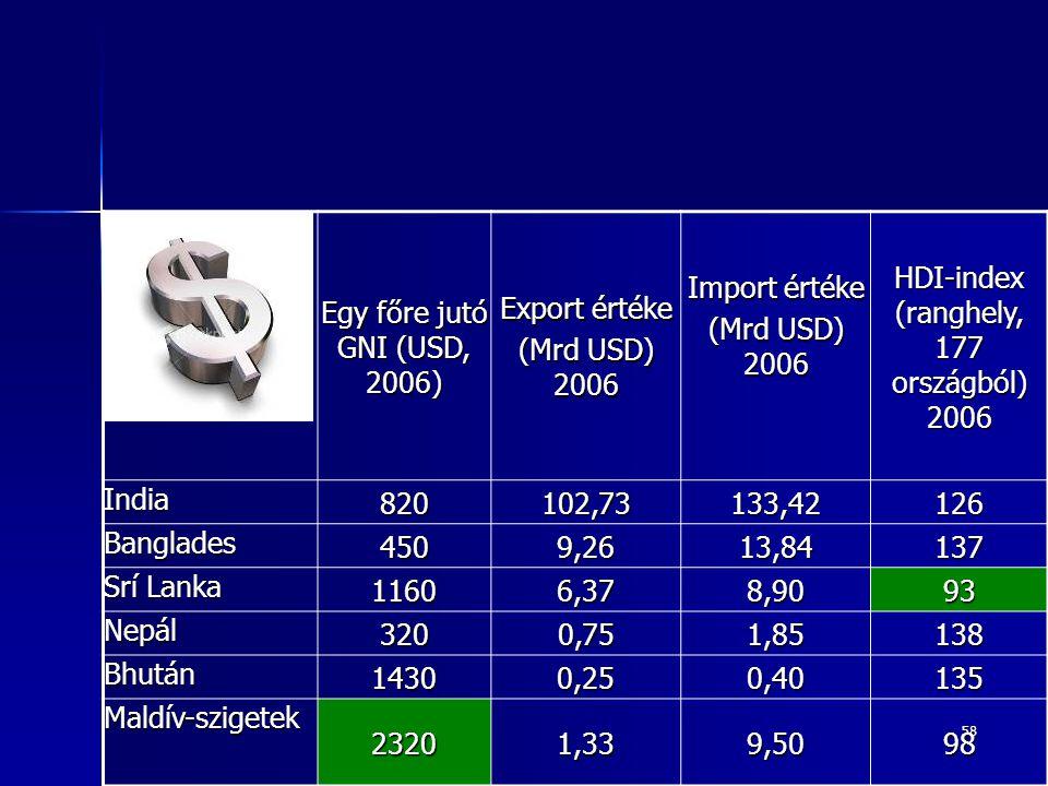 58 Egy főre jutó GNI (USD, 2006) Export értéke (Mrd USD) 2006 Import értéke (Mrd USD) 2006 HDI-index (ranghely, 177 országból) 2006 India 820102,73133,42126 Banglades 4509,2613,84137 Srí Lanka 11606,378,9093 Nepál 3200,751,85138 Bhután 14300,250,40135 Maldív-szigetek 23201,339,5098