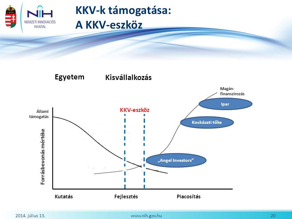 KKV-k támogatása: A KKV-eszköz 2014. július 13. 20www.nih.gov.hu KKV-eszköz Egyetem Kisvállalkozás Állami támogatás Magán- finanszírozás Forrásbevonás