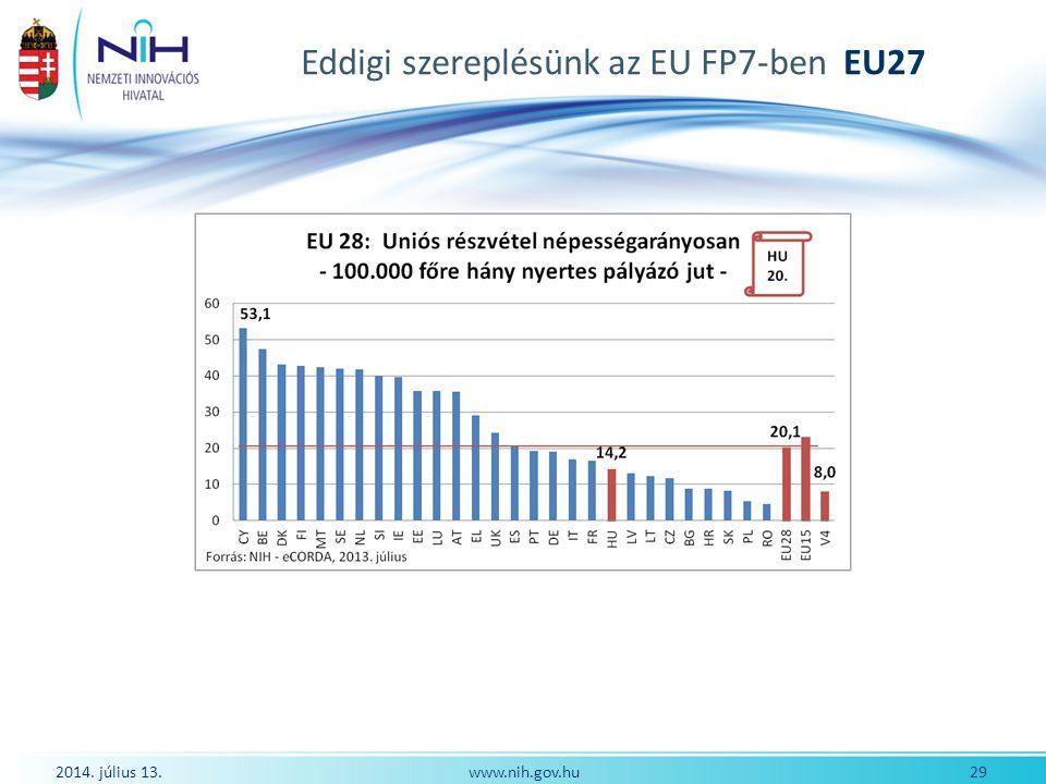 Eddigi szereplésünk az EU FP7-ben EU27 2014. július 13. 29www.nih.gov.hu