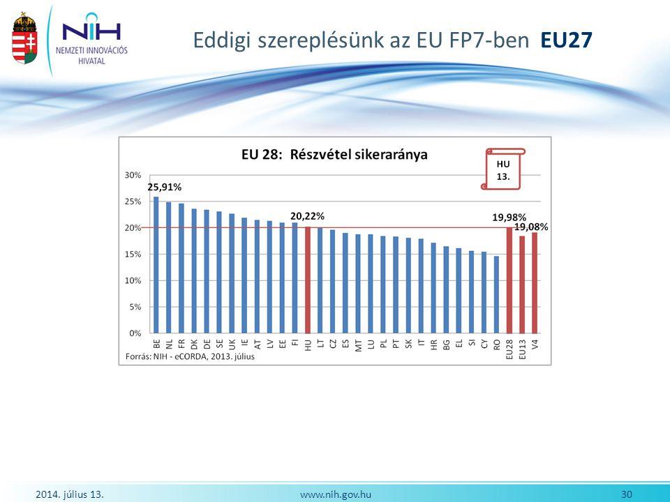 Eddigi szereplésünk az EU FP7-ben EU27 2014. július 13. 30www.nih.gov.hu
