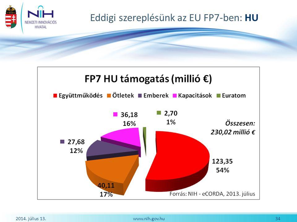 Eddigi szereplésünk az EU FP7-ben: HU 2014. július 13. 34www.nih.gov.hu