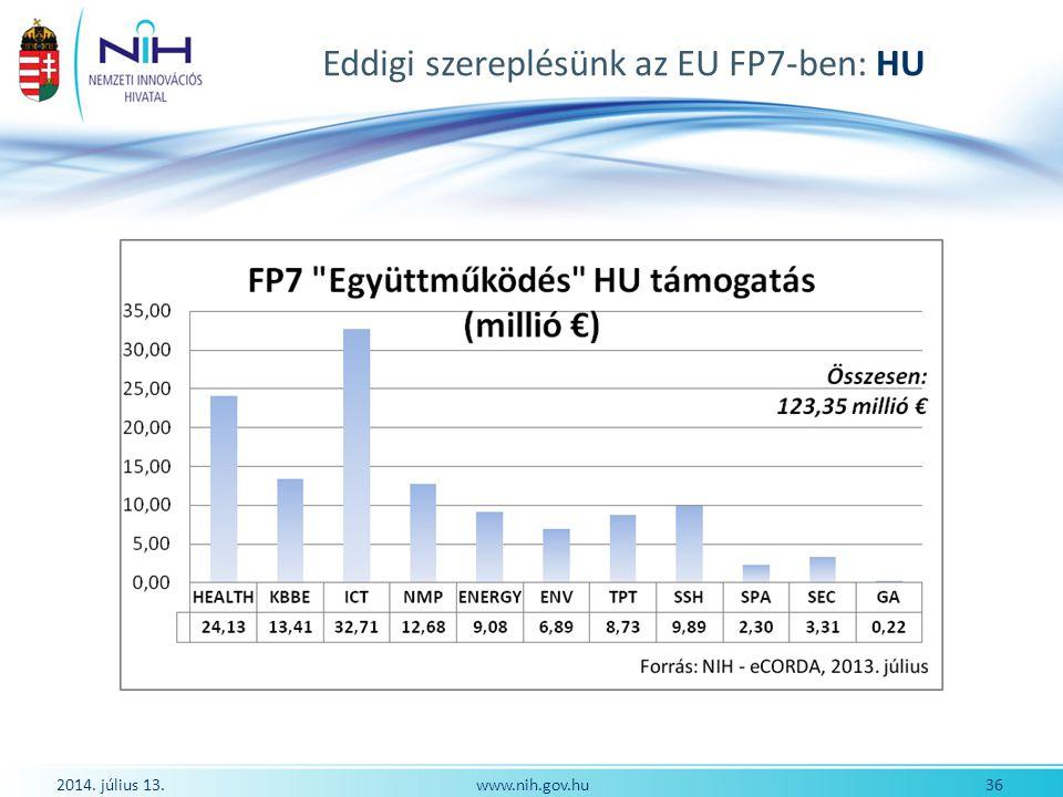 Eddigi szereplésünk az EU FP7-ben: HU 2014. július 13. 36www.nih.gov.hu