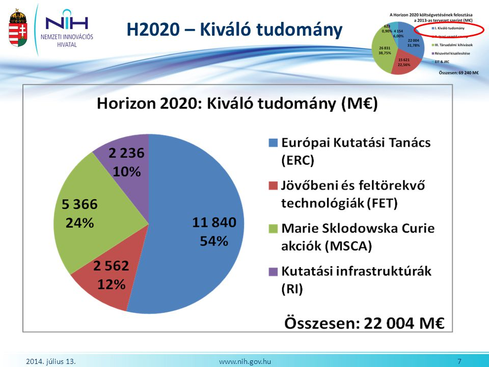 Felkészülés a H2020-ra H2020 rendszeréhez igazított rásegítő mechanizmusok Nemzeti Kapcsolattartók rendszerének megerősítése Erős szakértői háttérrel működő Programbizottsági tagok Magyar értékelő szakemberek számának növelése http://ec.europa.eu/research/participants/portal/pa ge/experts_old http://ec.europa.eu/research/participants/portal/pa ge/experts_old Fokozott együttműködés a H2020 tanácsadó testületeiben résztvevő magyar szakemberekkel 2014.