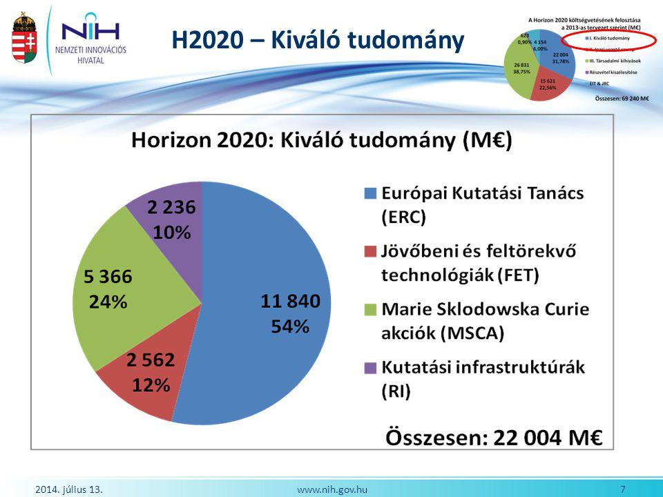H2020 – Ipari vezető szerep 2014.július 13. 8www.nih.gov.hu 2.