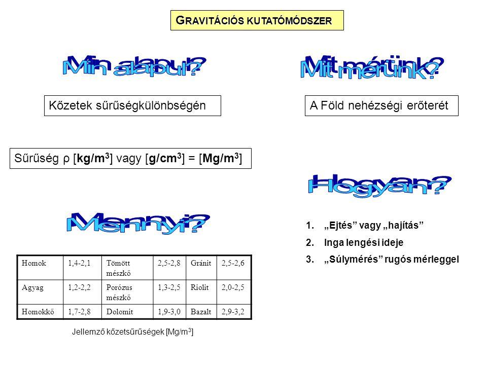 """G RAVITÁCIÓS KUTATÓMÓDSZER Kőzetek sűrűségkülönbségén Sűrűség ρ [kg/m 3 ] vagy [g/cm 3 ] = [Mg/m 3 ] A Föld nehézségi erőterét 1.""""Ejtés vagy """"hajítás 2.Inga lengési ideje 3.""""Súlymérés rugós mérleggel Homok1,4-2,1Tömött mészkő 2,5-2,8Gránit2,5-2,6 Agyag1,2-2,2Porózus mészkő 1,3-2,5Riolit2,0-2,5 Homokkő1,7-2,8Dolomit1,9-3,0Bazalt2,9-3,2 Jellemző kőzetsűrűségek [Mg/m 3 ]"""