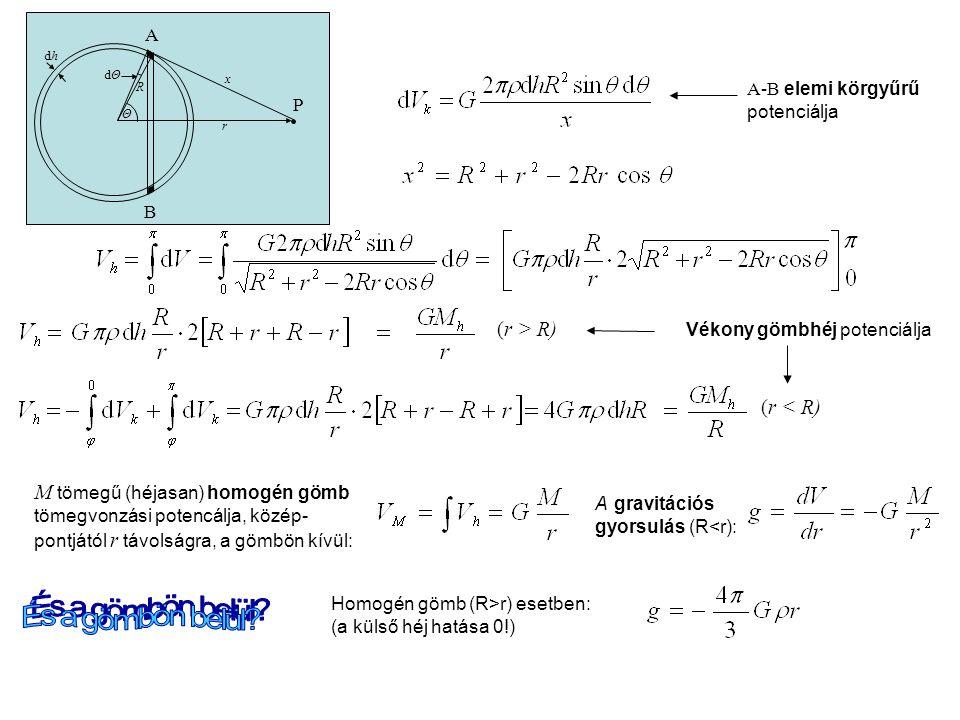 r Θ dΘdΘ P A B R dhdh x A-B elemi körgyűrű potenciálja (r > R) Vékony gömbhéj potenciálja M tömegű (héjasan) homogén gömb tömegvonzási potencálja, közép- pontjától r távolságra, a gömbön kívül: A gravitációs gyorsulás (R<r): Homogén gömb (R>r) esetben: (a külső héj hatása 0!) (r < R)