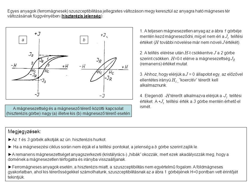 Egyes anyagok (ferromágnesek) szuszceptibilitása jellegzetes változáson megy keresztül az anyagra ható mágneses tér változásának függvényében (hiszterézis jelenség): A mágnesezettség és a mágnesező térerő közötti kapcsolat (hiszterézis görbe) nagy (a) illetve kis (b) mágnesező térerő esetén 1.