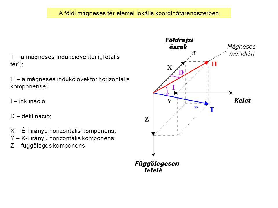 """T – a mágneses indukcióvektor (""""Totális tér ); H – a mágneses indukcióvektor horizontális komponense; I – inklináció; D – deklináció; X – É-i irányú horizontális komponens; Y – K-i irányú horizontális komponens; Z – függőleges komponens T A földi mágneses tér elemei lokális koordinátarendszerben"""