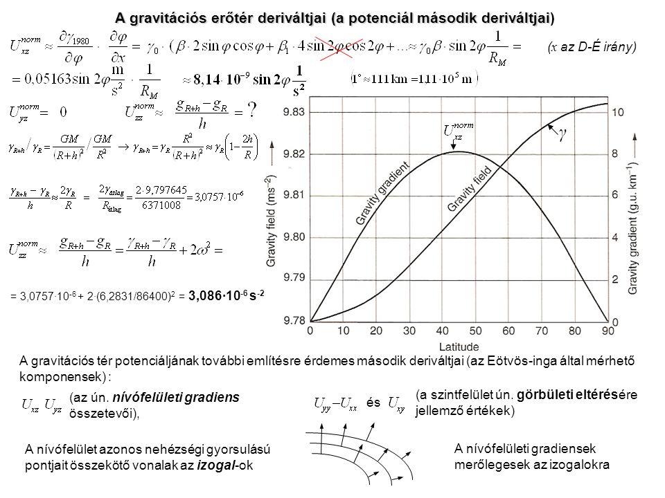A gravitációs erőtér deriváltjai (a potenciál második deriváltjai A gravitációs erőtér deriváltjai (a potenciál második deriváltjai) ( x az D-É irány) γ A gravitációs tér potenciáljának további említésre érdemes második deriváltjai (az Eötvös-inga által mérhető komponensek) : (az ún.