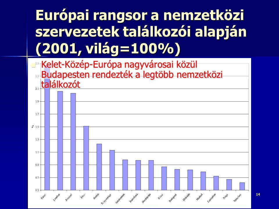 14 Európai rangsor a nemzetközi szervezetek találkozói alapján (2001, világ=100%) Kelet-Közép-Európa nagyvárosai közül Budapesten rendezték a legtöbb nemzetközi találkozót Kelet-Közép-Európa nagyvárosai közül Budapesten rendezték a legtöbb nemzetközi találkozót