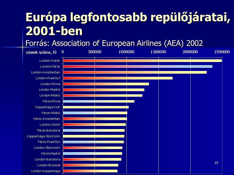 15 Európa legfontosabb repülőjáratai, 2001-ben Forrás: Association of European Airlines (AEA) 2002