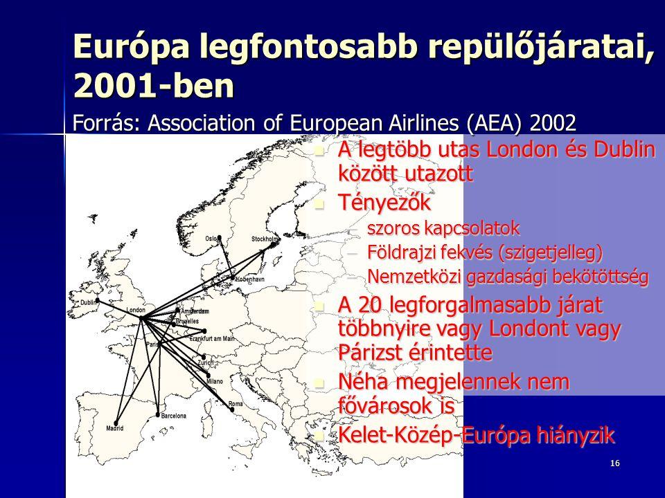 16 Európa legfontosabb repülőjáratai, 2001-ben A legtöbb utas London és Dublin között utazott A legtöbb utas London és Dublin között utazott Tényezők Tényezők –szoros kapcsolatok –Földrajzi fekvés (szigetjelleg) –Nemzetközi gazdasági bekötöttség A 20 legforgalmasabb járat többnyire vagy Londont vagy Párizst érintette A 20 legforgalmasabb járat többnyire vagy Londont vagy Párizst érintette Néha megjelennek nem fővárosok is Néha megjelennek nem fővárosok is Kelet-Közép-Európa hiányzik Kelet-Közép-Európa hiányzik Forrás: Association of European Airlines (AEA) 2002
