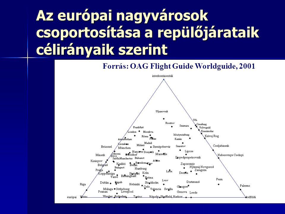 17 Az európai nagyvárosok csoportosítása a repülőjárataik célirányaik szerint Forrás: OAG Flight Guide Worldguide, 2001