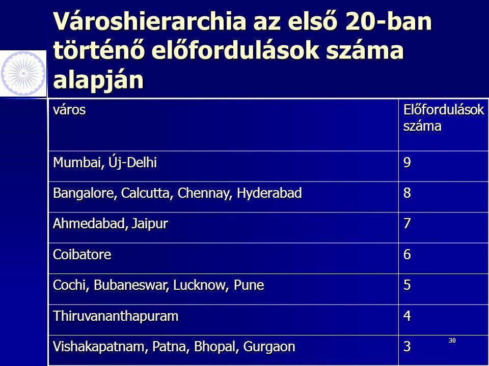 30 Városhierarchia az első 20-ban történő előfordulások száma alapján város Előfordulások száma Mumbai, Új-Delhi 9 Bangalore, Calcutta, Chennay, Hyderabad 8 Ahmedabad, Jaipur 7 Coibatore6 Cochi, Bubaneswar, Lucknow, Pune 5 Thiruvananthapuram4 Vishakapatnam, Patna, Bhopal, Gurgaon 3