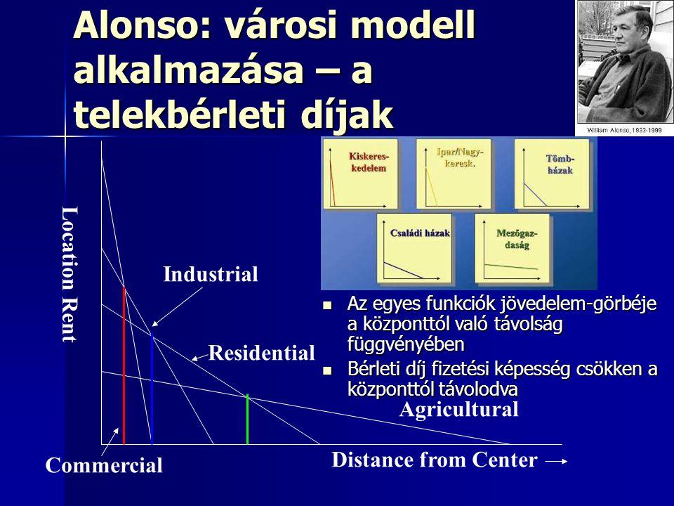 Distance from Center Location Rent Commercial Industrial Residential Agricultural Alonso: városi modell alkalmazása – a telekbérleti díjak Az egyes fu