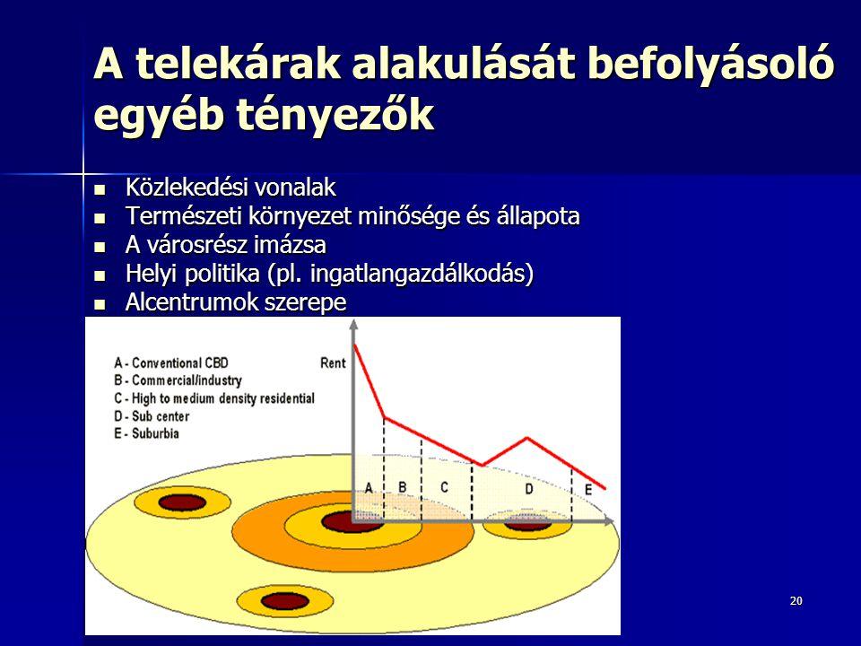 20 A telekárak alakulását befolyásoló egyéb tényezők Közlekedési vonalak Közlekedési vonalak Természeti környezet minősége és állapota Természeti körn