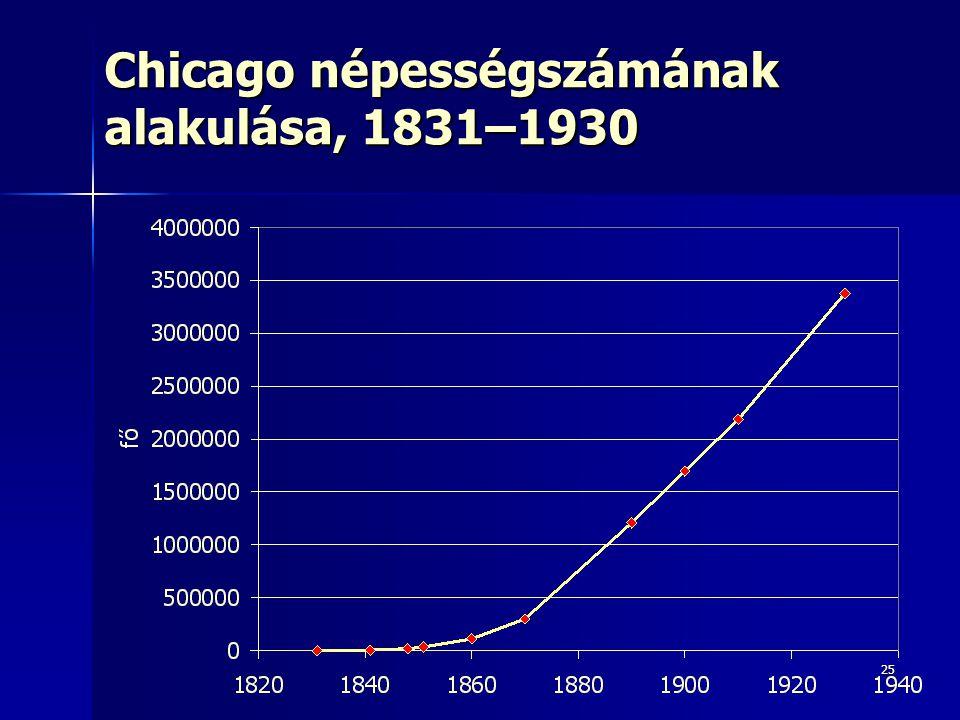 25 Chicago népességszámának alakulása, 1831–1930