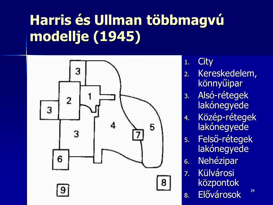 29 Harris és Ullman többmagvú modellje (1945) 1. City 2. Kereskedelem, könnyűipar 3. Alsó-rétegek lakónegyede 4. Közép-rétegek lakónegyede 5. Felső-ré
