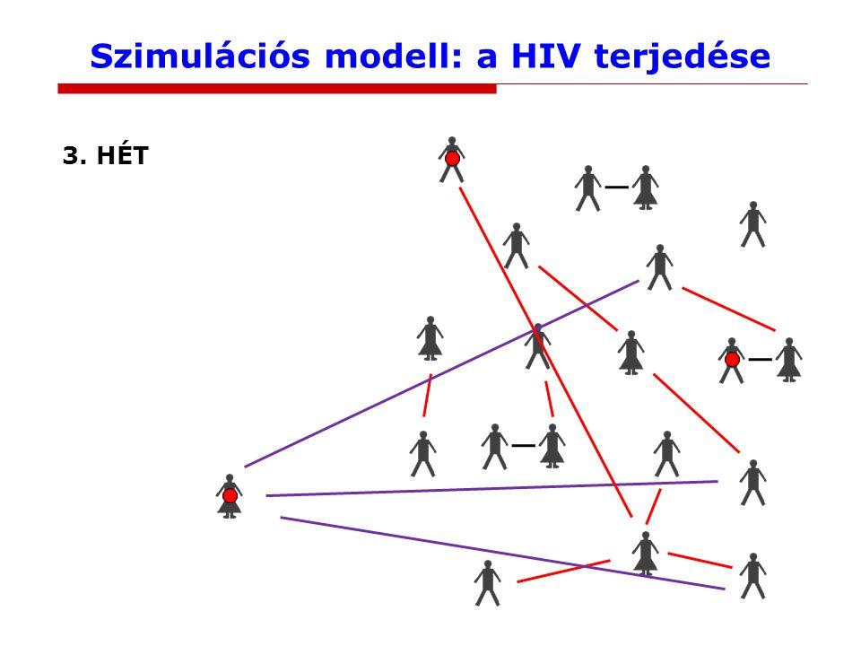 Szimulációs modell: a HIV terjedése 3. HÉT
