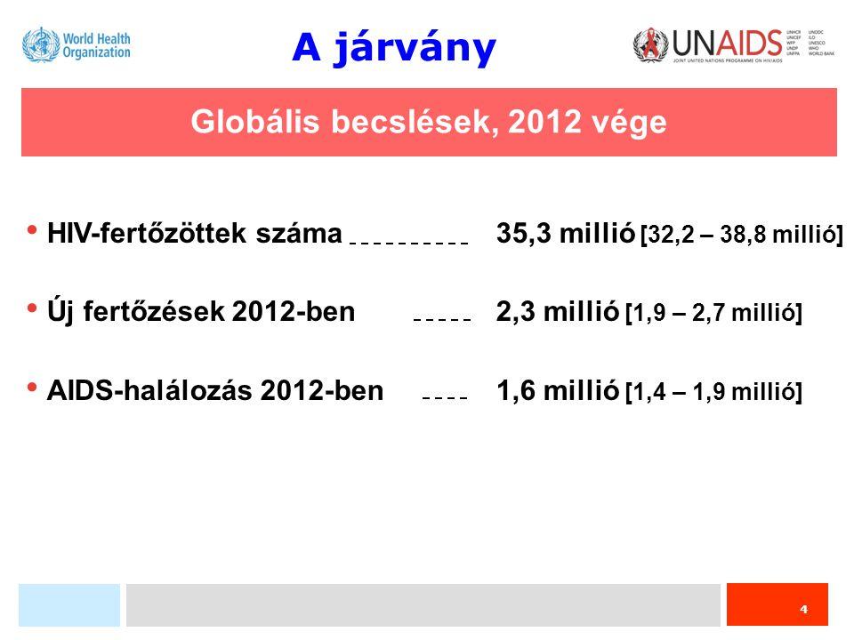 4 Globális becslések, 2012 vége HIV-fertőzöttek száma35,3 millió [32,2 – 38,8 millió] Új fertőzések 2012-ben2,3 millió [1,9 – 2,7 millió] AIDS-halálozás 2012-ben1,6 millió [1,4 – 1,9 millió] A járvány