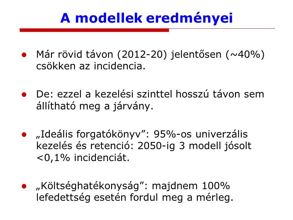 A modellek eredményei Már rövid távon (2012-20) jelentősen (~40%) csökken az incidencia.
