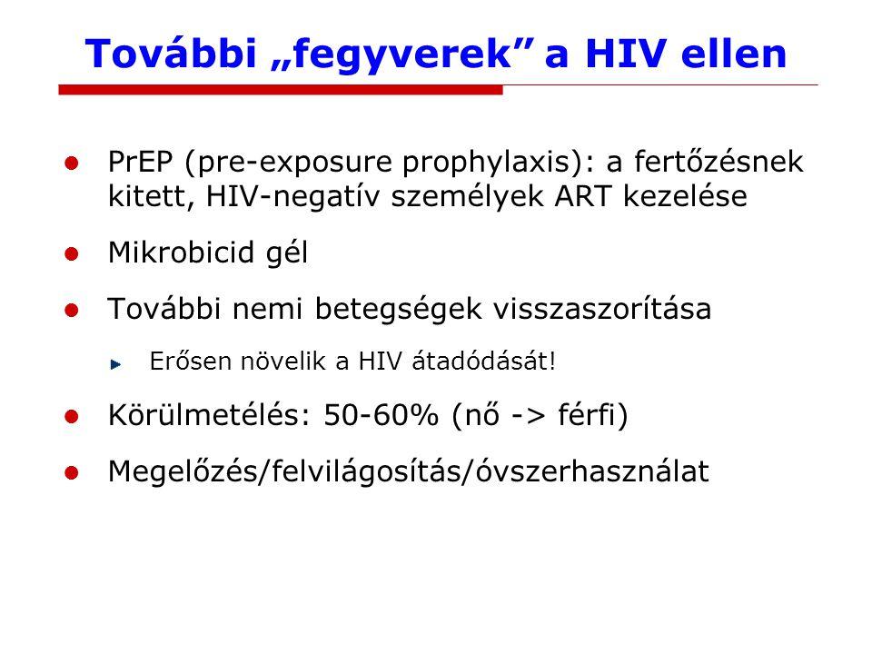 """További """"fegyverek a HIV ellen PrEP (pre-exposure prophylaxis): a fertőzésnek kitett, HIV-negatív személyek ART kezelése Mikrobicid gél További nemi betegségek visszaszorítása Erősen növelik a HIV átadódását."""