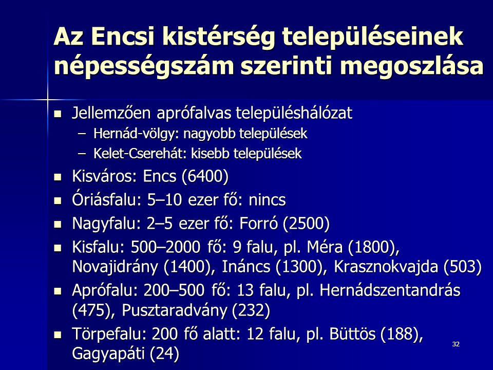 32 Az Encsi kistérség településeinek népességszám szerinti megoszlása Jellemzően aprófalvas településhálózat Jellemzően aprófalvas településhálózat –Hernád-völgy: nagyobb települések –Kelet-Cserehát: kisebb települések Kisváros: Encs (6400) Kisváros: Encs (6400) Óriásfalu: 5–10 ezer fő: nincs Óriásfalu: 5–10 ezer fő: nincs Nagyfalu: 2–5 ezer fő: Forró (2500) Nagyfalu: 2–5 ezer fő: Forró (2500) Kisfalu: 500–2000 fő: 9 falu, pl.
