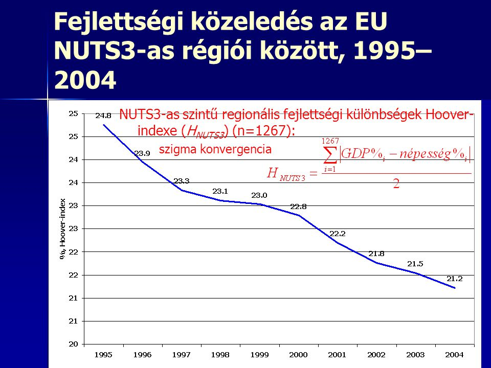 Fejlettségi közeledés az EU NUTS3-as régiói között, 1995– 2004 NUTS3-as szintű regionális fejlettségi különbségek Hoover- indexe (H NUTS3 ) (n=1267):