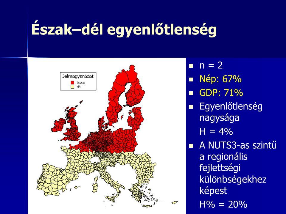 Észak–dél egyenlőtlenség n = 2 Nép: 67% GDP: 71% Egyenlőtlenség nagysága H = 4% A NUTS3-as szintű a regionális fejlettségi különbségekhez képest H% =