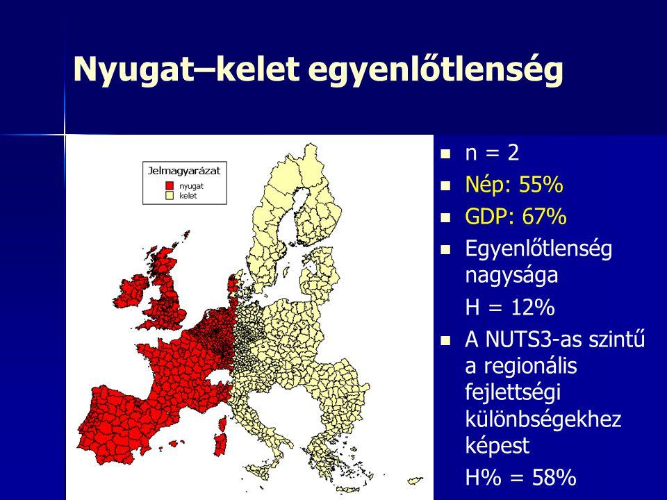 Nyugat–kelet egyenlőtlenség n = 2 Nép: 55% GDP: 67% Egyenlőtlenség nagysága H = 12% A NUTS3-as szintű a regionális fejlettségi különbségekhez képest H
