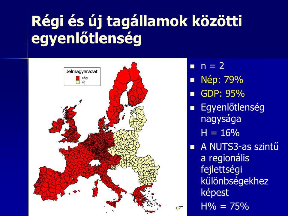 Régi és új tagállamok közötti egyenlőtlenség n = 2 Nép: 79% GDP: 95% Egyenlőtlenség nagysága H = 16% A NUTS3-as szintű a regionális fejlettségi különb