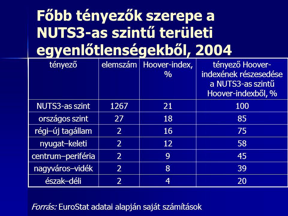 Főbb tényezők szerepe a NUTS3-as szintű területi egyenlőtlenségekből, 2004 tényezőelemszámHoover-index, % tényező Hoover- indexének részesedése a NUTS