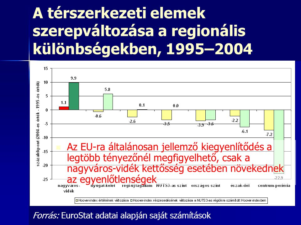 A térszerkezeti elemek szerepváltozása a regionális különbségekben, 1995–2004 Forrás: EuroStat adatai alapján saját számítások Az EU-ra általánosan je