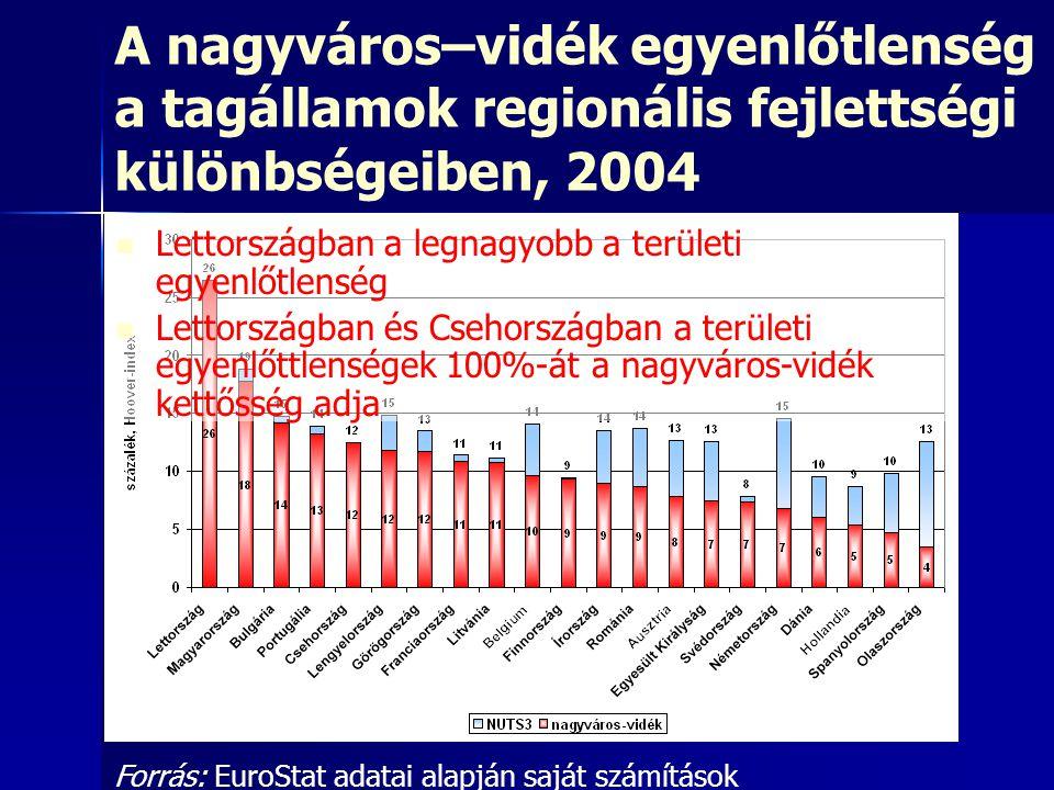 A nagyváros–vidék egyenlőtlenség a tagállamok regionális fejlettségi különbségeiben, 2004 Forrás: EuroStat adatai alapján saját számítások Lettországb