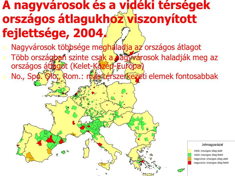 A nagyvárosok és a vidéki térségek országos átlagukhoz viszonyított fejlettsége, 2004. Nagyvárosok többsége meghaladja az országos átlagot Több ország