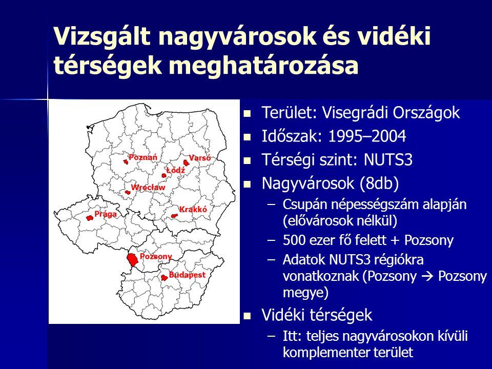 Vizsgált nagyvárosok és vidéki térségek meghatározása Terület: Visegrádi Országok Időszak: 1995–2004 Térségi szint: NUTS3 Nagyvárosok (8db) – –Csupán