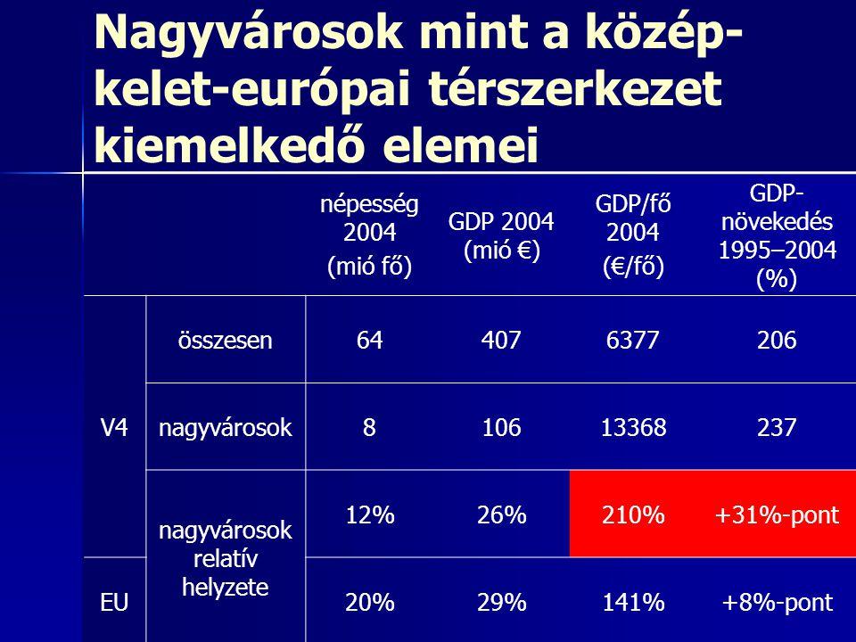 Nagyvárosok mint a közép- kelet-európai térszerkezet kiemelkedő elemei népesség 2004 (mió fő) GDP 2004 (mió €) GDP/fő 2004 (€/fő) GDP- növekedés 1995–