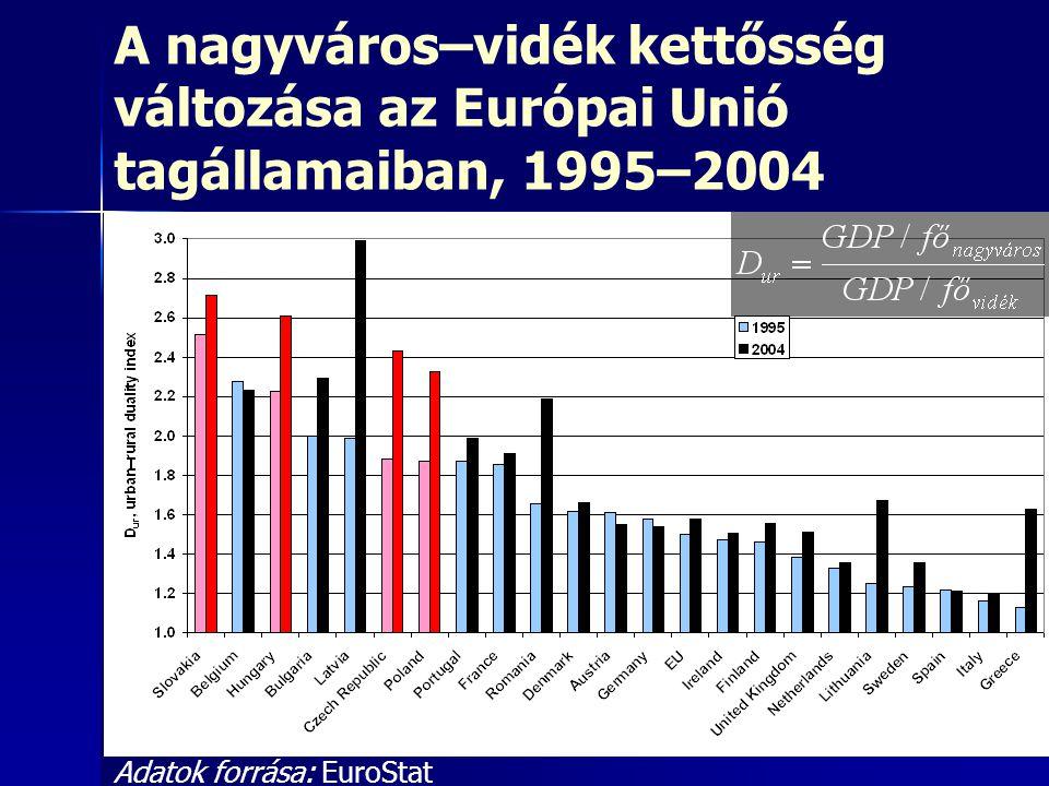 A nagyváros–vidék kettősség változása az Európai Unió tagállamaiban, 1995–2004 Adatok forrása: EuroStat