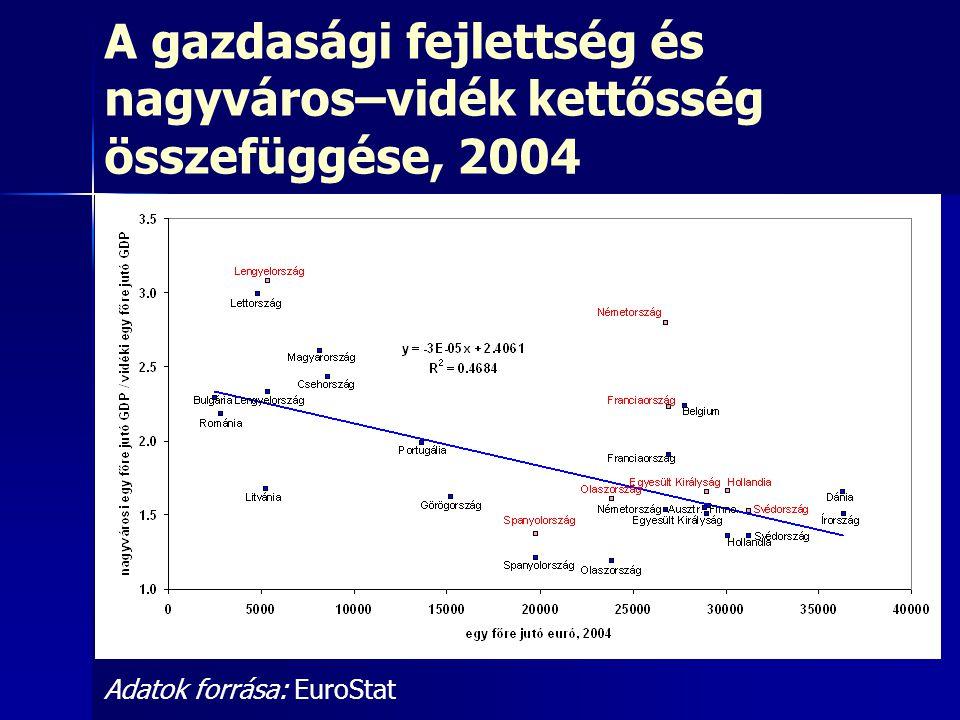 A gazdasági fejlettség és nagyváros–vidék kettősség összefüggése, 2004 Adatok forrása: EuroStat