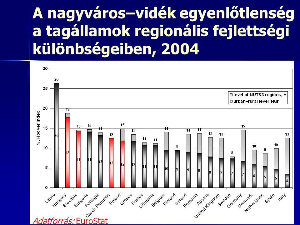 A nagyváros–vidék egyenlőtlenség a tagállamok regionális fejlettségi különbségeiben, 2004 Adatforrás: EuroStat