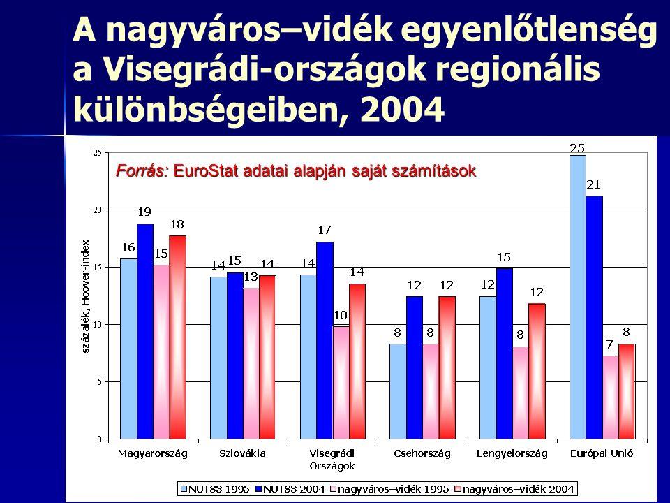 A nagyváros–vidék egyenlőtlenség a Visegrádi-országok regionális különbségeiben, 2004 Forrás: EuroStat adatai alapján saját számítások